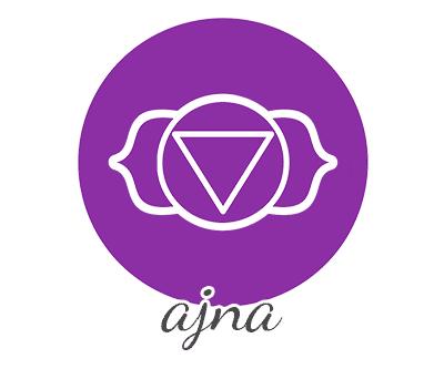 anja chakra